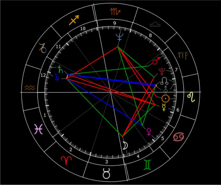 Astrology, Barack H. Obama, Radix-Meme, Major